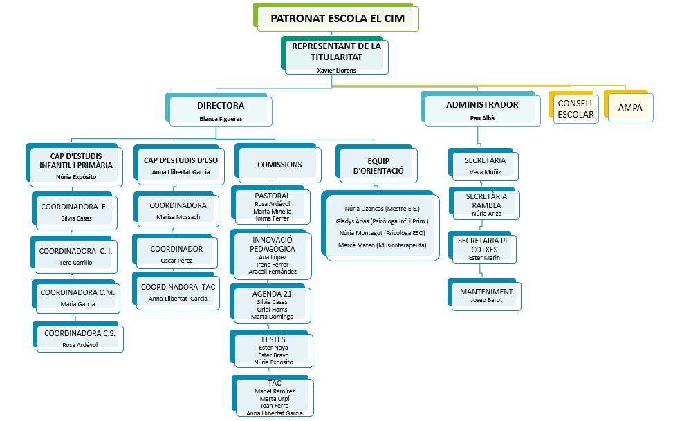organigrama 2018 el cim-def