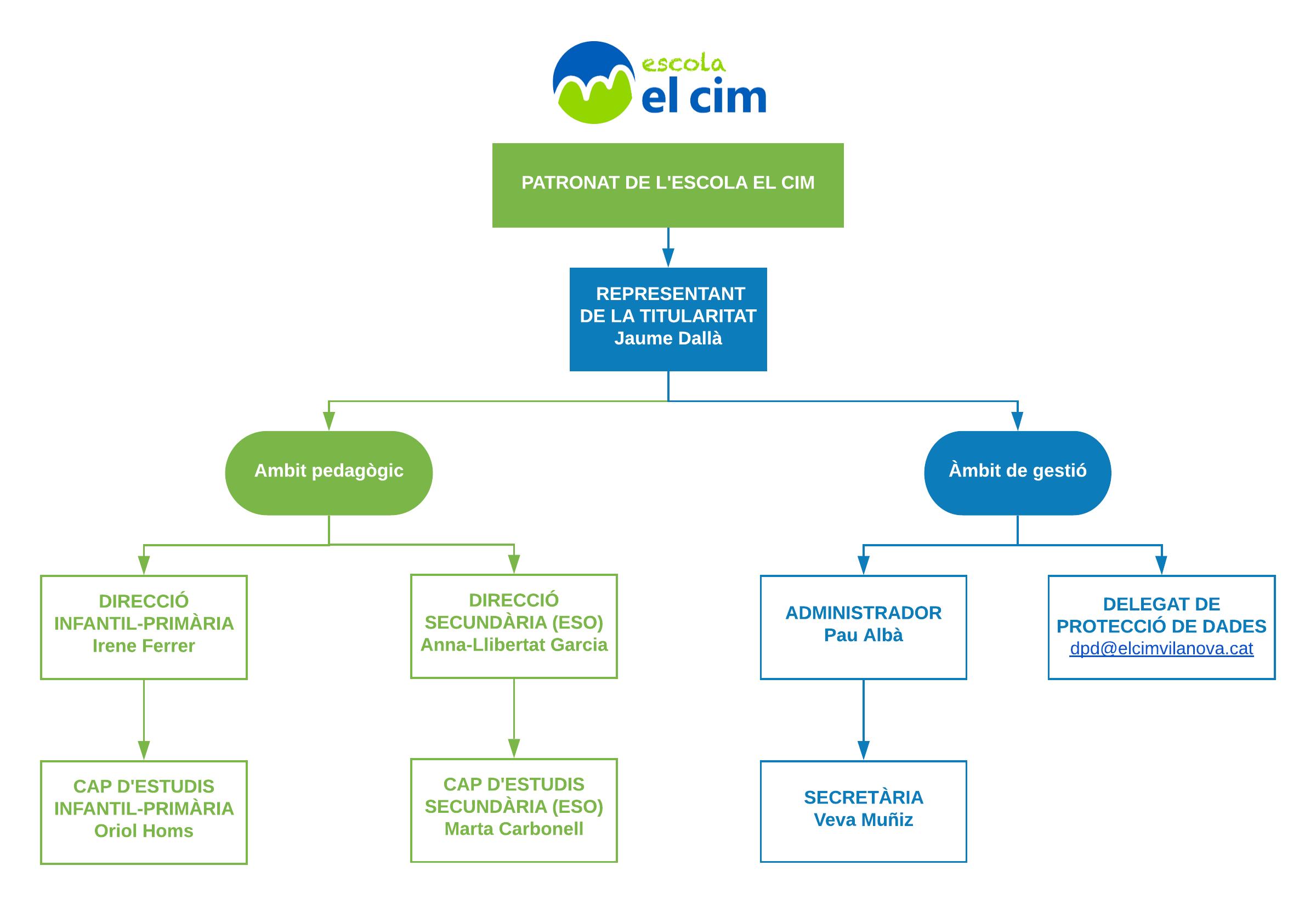 Organigrama El Cim 2019-20